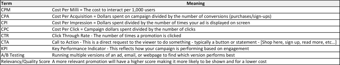 Defining Data Terms - Basics