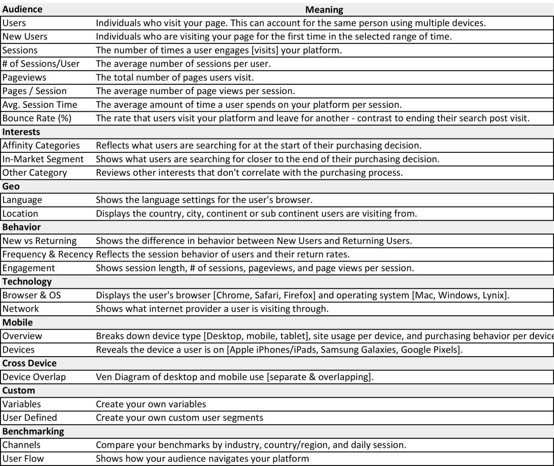 Defining Data Terms - Google Analytics