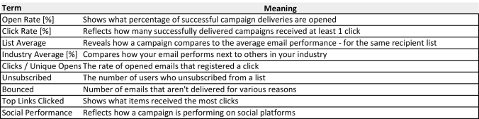 Defining Data Terms - Email Marketing